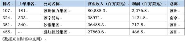 m88体育:[财富]5百弱江苏四野上榜 恒力真现4连跳
