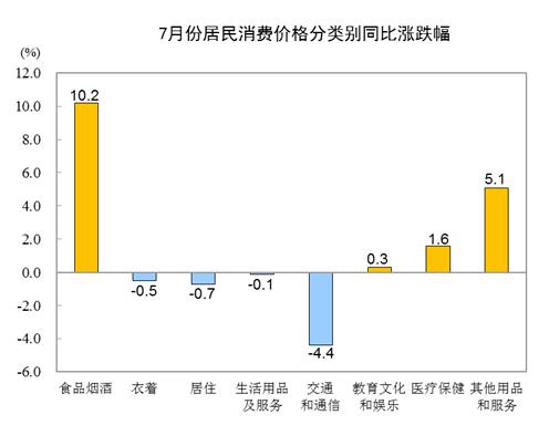7月:酒类消费价格同涨1.8%