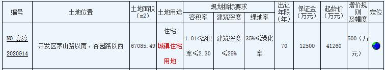 豪泽+众安4.13亿元摘得南京市高淳区一宗住宅用地 楼面价6150元/㎡