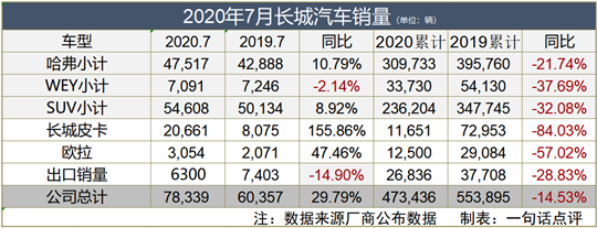 """《【沐鳴電腦版登錄】長城汽車7月同比增長近30% 哈弗H6卻面臨""""挑戰""""》"""