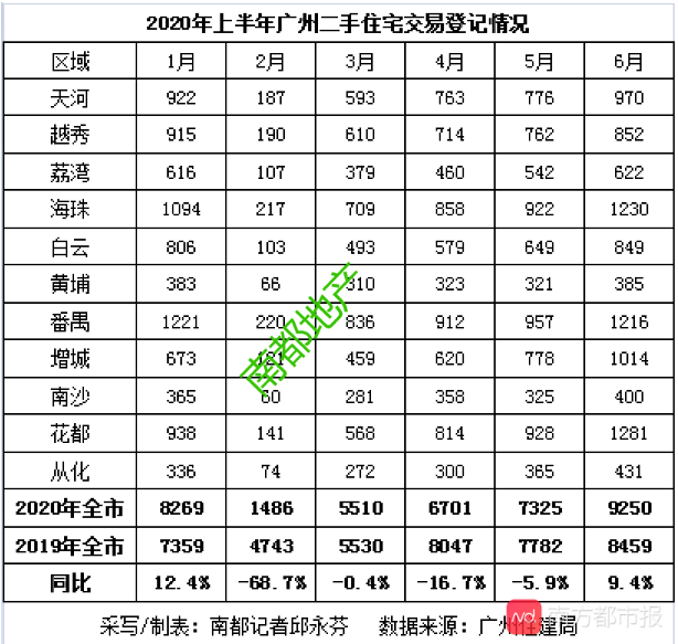 今年以来 广州新房成交还是跌了14%!但这个区逆市增23%