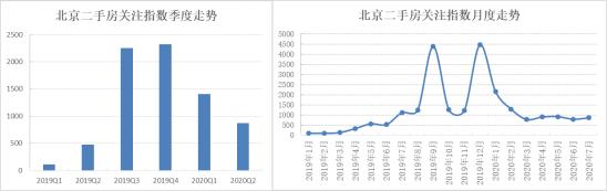 诸葛找房:京城疫后千万豪宅关注热度上扬 7月关注指数微升