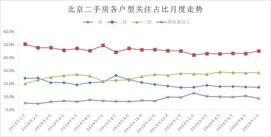 诸葛找房:京城疫后千万豪宅关注热度上扬