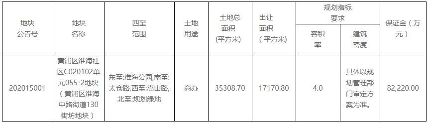 新世界发展41.11亿元摘得上海市黄浦区一宗商业办公用地-中国网地产