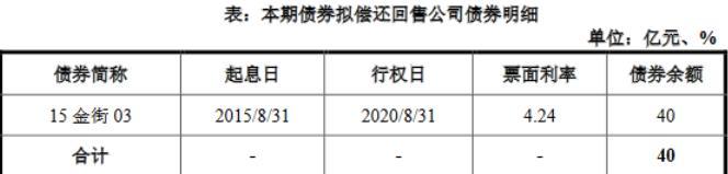 金融街:成功发行20亿元公司债券票面利率3.6%