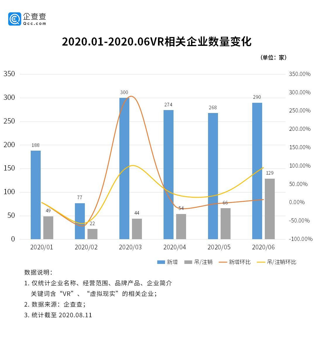 VR行业增速明显:广东独占全国1/4 上半年相关企业新增1397家