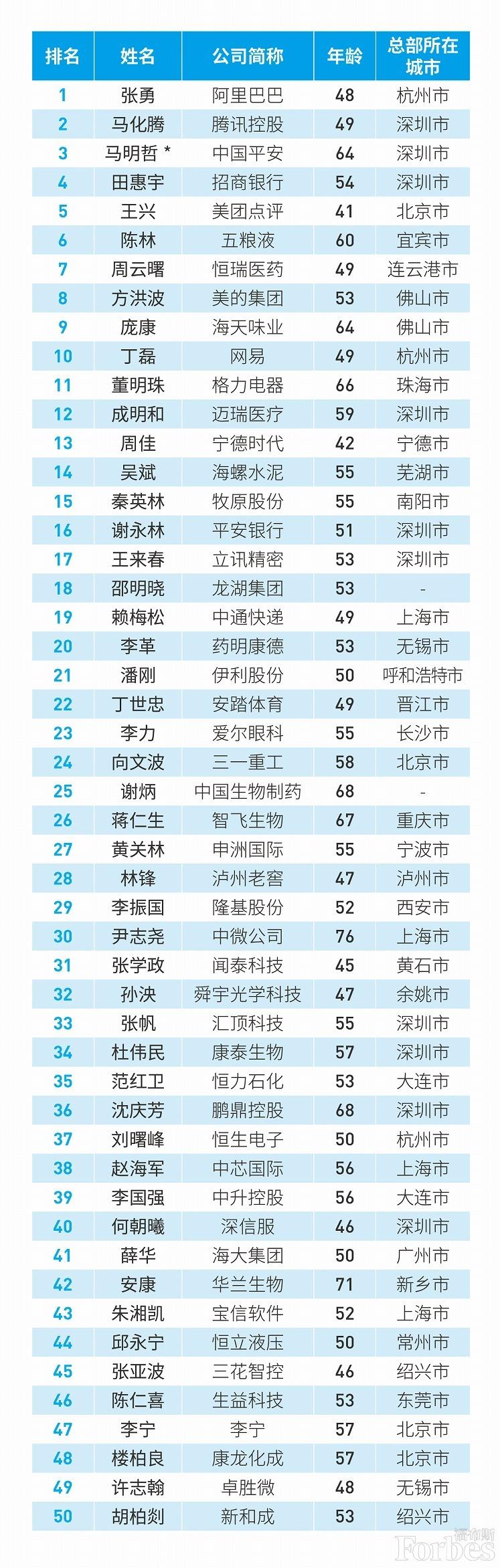 福布斯中国最佳首席执行官榜单:马、、马明哲位列前三