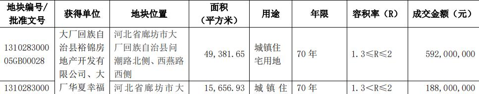 华夏幸福:新增6宗土地使用权