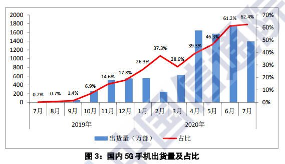 前7月国内市场出货5G手机7750.8万部 你换5G了吗?