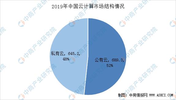 中国私有云市场规模预测:2020年市场规模将接近800亿元(图)