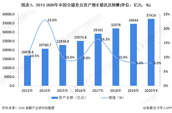 2020年中国仓储物流行业市场现状与发展趋势分析 高标仓需求较大【组图】