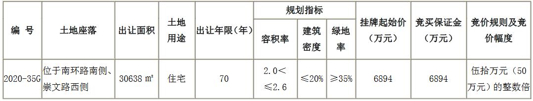 徐州市沛县8.22亿元出让4宗地块