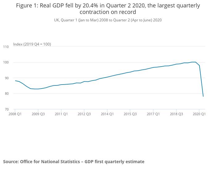 暴跌20.4%!疫情和英国退出欧盟双重打击使英国经济陷入衰退