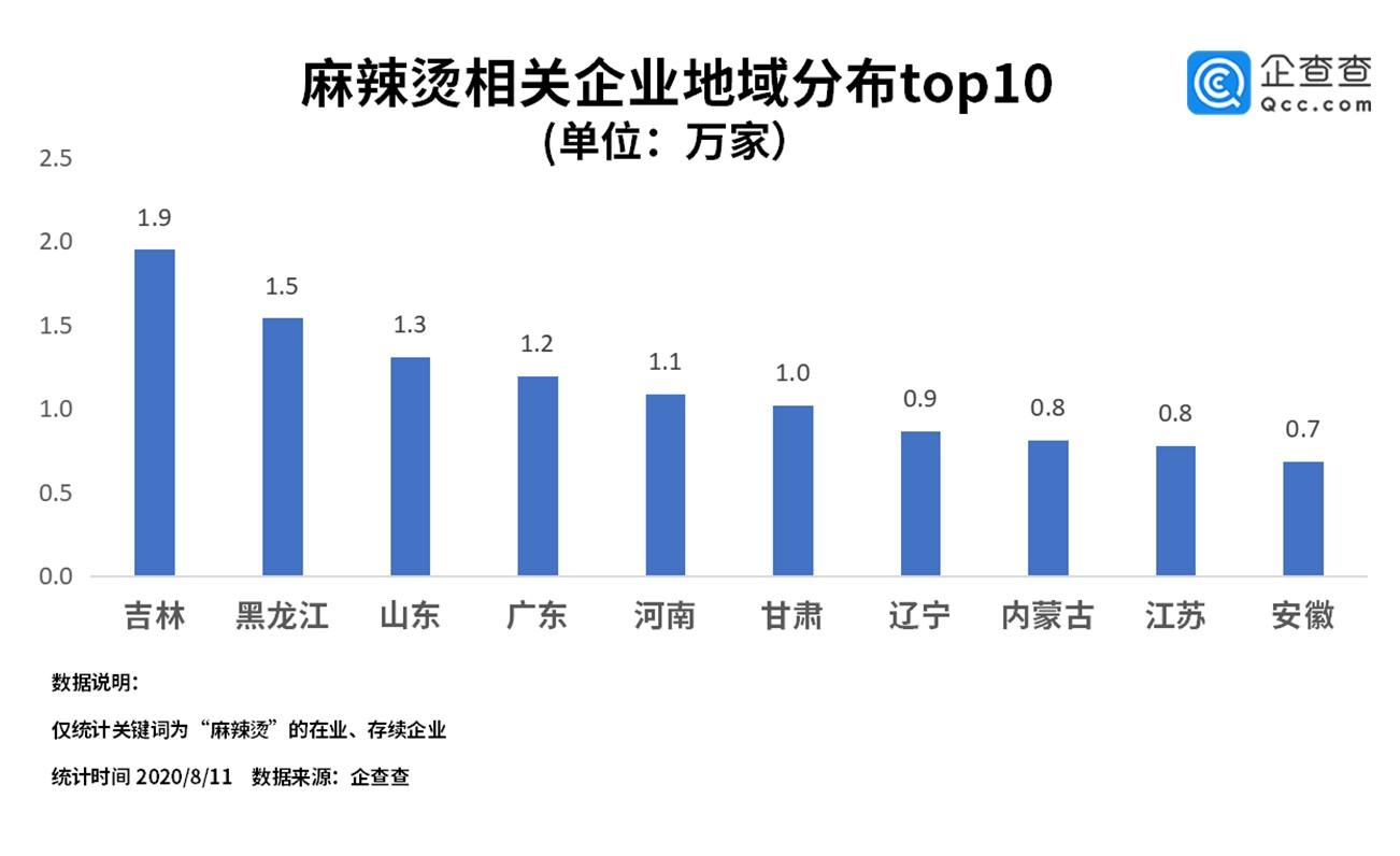 全国麻辣烫相关企业共16.1万家 东三省独占27%