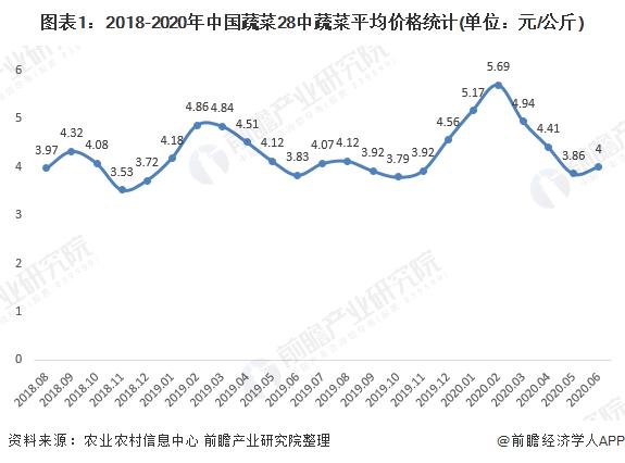 图表1:2018-2020年中国蔬菜28中蔬菜平均价格统计(单位:元/公斤)