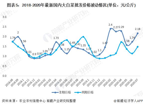 图表5:2018-2020年最新国内大白菜批发价格波动情况(单位:元/公斤)