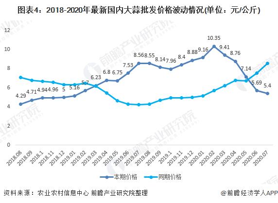图表4:2018-2020年最新国内大蒜批发价格波动情况(单位:元/公斤)