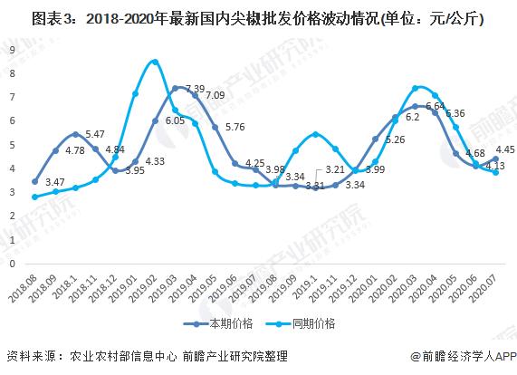 图表3:2018-2020年最新国内尖椒批发价格波动情况(单位:元/公斤)