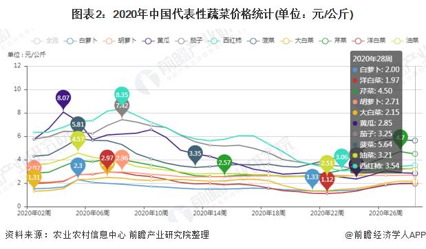 图表2:2020年中国代表性蔬菜价格统计(单位:元/公斤)