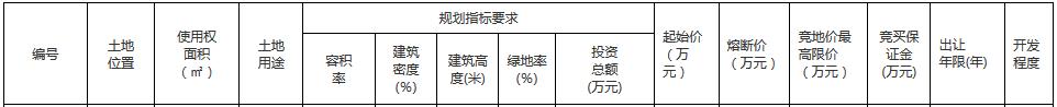 龙湖7.74亿元竞得郑州市一宗商住用地-中国网地产