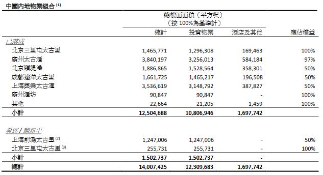 太古地产:中国内地投资物业租金收入额为12.8亿港元