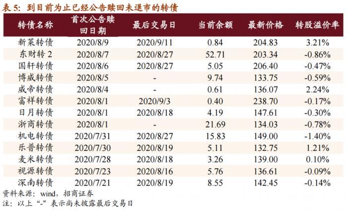 转债市场转股赎回潮起个券大涨引得交易所实施临停