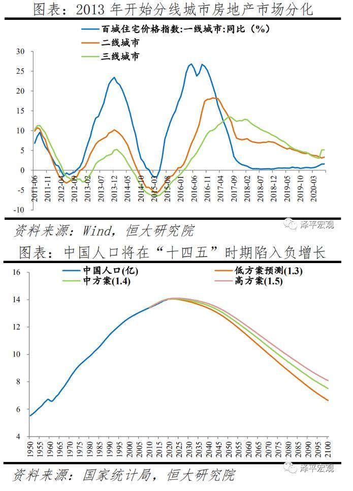 任泽平:未来,房地产市场将更加分化,需求将集中在大型城市群