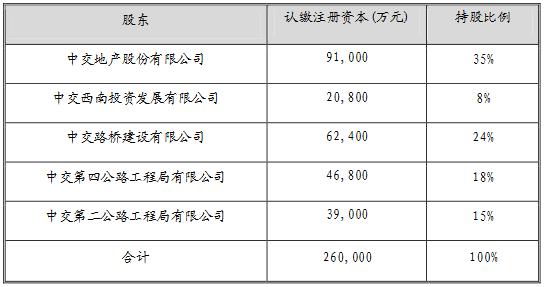 中交地产:拟与关联方投资设立项目公司
