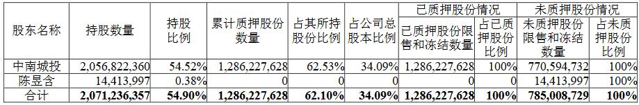 中南建设:中南城投将5960万股股份办理质押展期