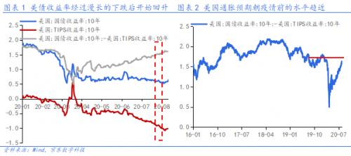 近期美债利润率回升逆映哪些宏不悦目信号?