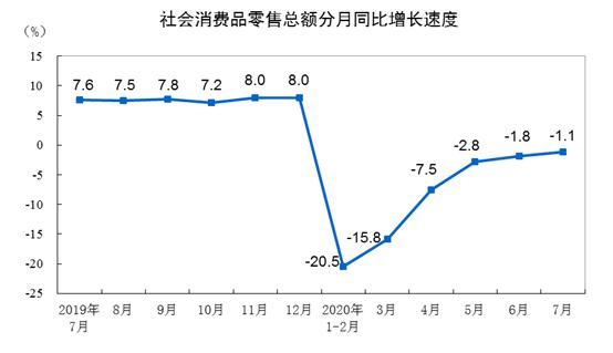 国家统计局:7月份社会消费品零售总额同比下降1.1%