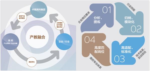中国高科集团深化产教融合