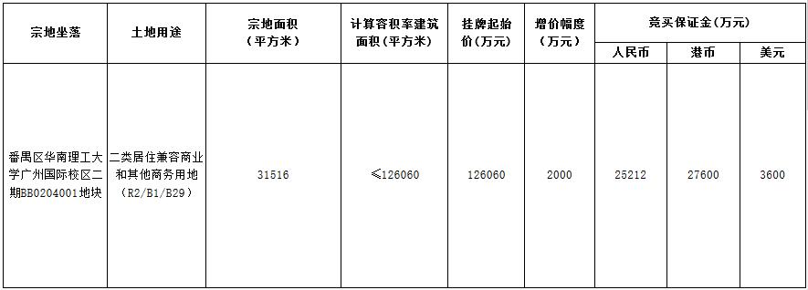 越秀12.6亿元摘得广州市番禺区一宗商住用地