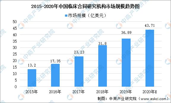 2020年中国临床合同研究机构行业市场规模及发展前景预测分析