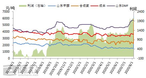 DMF涨势重现下游承压分化