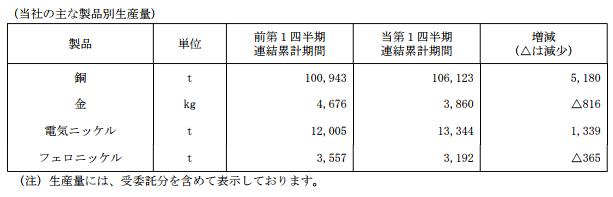 住友金属:二季度电解镍产量13344吨环比增长11.2%