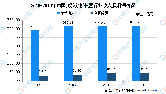 2020年中国实验分析仪器存在问题及发展前景预测分析