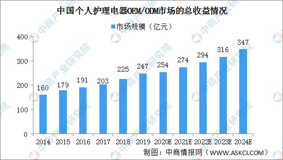 2020年中国个人护理电器OEM/ODM行业市场规模及准入门槛分析(图)