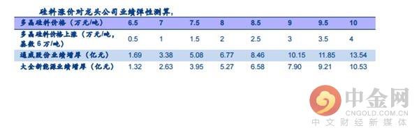 中金网研报精选:光伏景气上行 产业链涨价周期持续