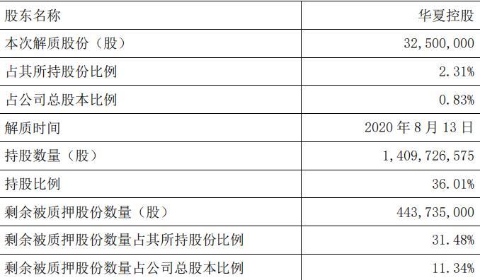 华夏幸福:华夏控股解除质押3250万股股份