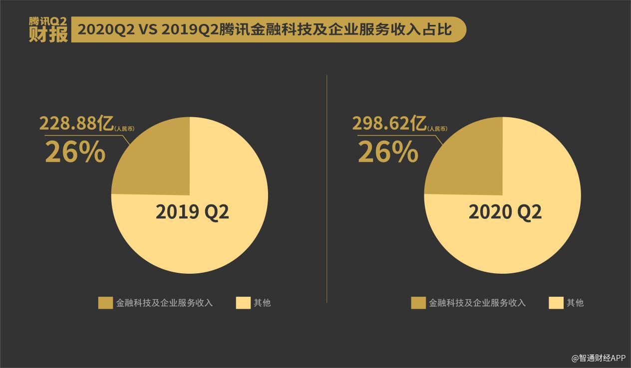 《【鹿鼎平台网站】腾讯2020中报交卷 云服务何以持续增长?》