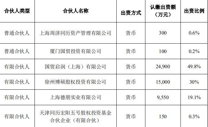 厦门国贸:出资2.5亿元参与设立江苏润同并赢股权投资合伙企业-中国网地产