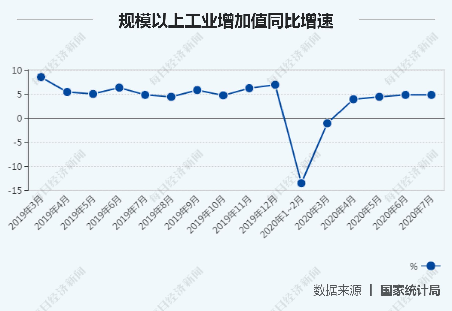 """7月经济""""成绩单""""揭晓:工业增加值连续4月正增长 商品零售增速年内首次转正"""