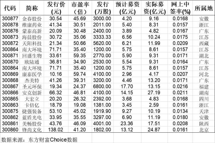 《【鹿鼎在线娱乐注册】创业板注册制首批企业8月24日上市 老股涨跌停板将变为20% 你准备好了吗?》