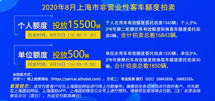合计拍卖16843辆!8月上海市个人沪牌额度拍卖会下周六举行