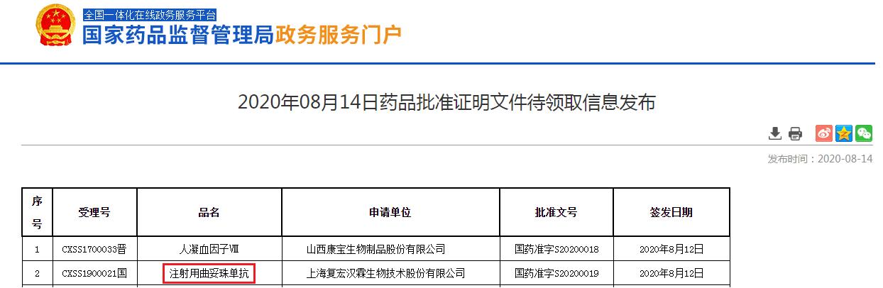 复宏汉霖曲妥珠单抗在中国获批 2030年中国市场将突破130亿元