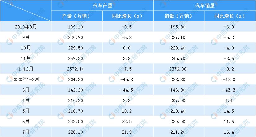 我国民族汽车品牌市场占有率过半 1-7月自主品牌乘用车销量343.4万辆(图)