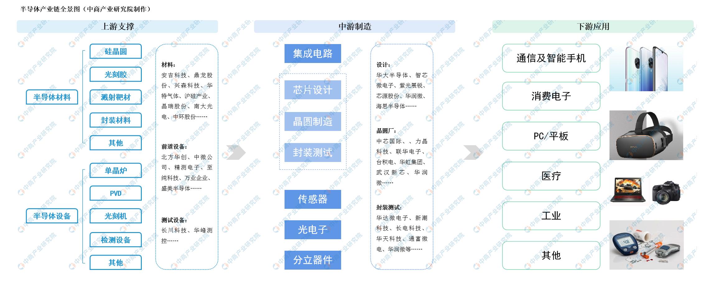 极大规模集成电路含氟电子气体实现国产化 产业链半导体材料市场分析(附图表)