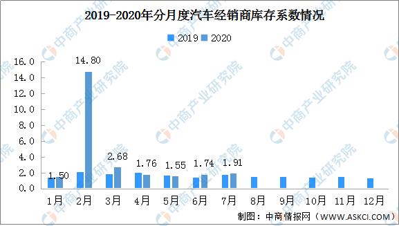 2020年7月汽车经销商综合库存系数1.91