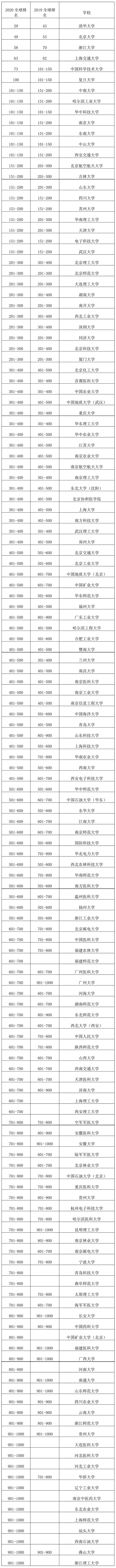 注:排名或排名区间相同的大学按英文校名字母顺序排列。